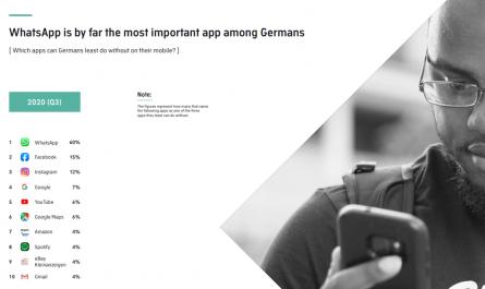 Deutschland Nutzerzahlen WhatsApp SocialMedia 2020 Statistik wichtigste App