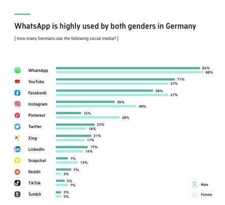 Deutschland Nutzung Social Media nach Geschlecht Statistik tiktok whatsapp