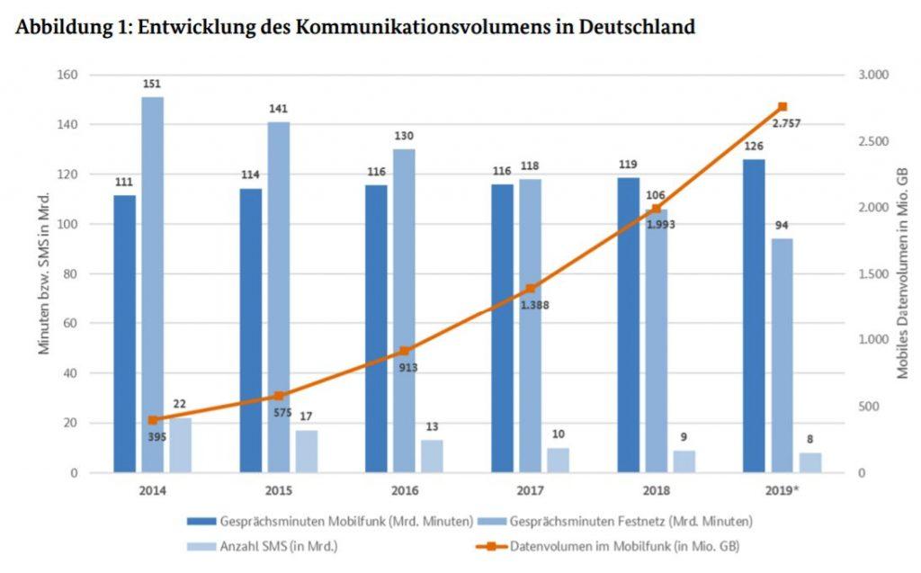Entwicklung Telefon, SMS, Mobiel Daten und Messenger - Statistik Nutzerzahlen Messenger Deutschland 2020