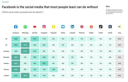 international-socialmedia-2020-statistik-wichtigste-app