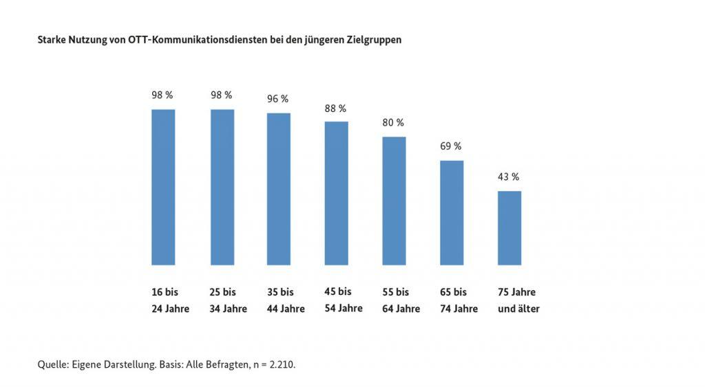 Nach Alter: Nutzung Messenger Dienst Statistik Deutschland 2020