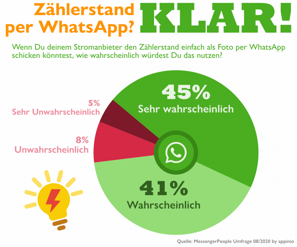 Umfrage WhatsApp Energy
