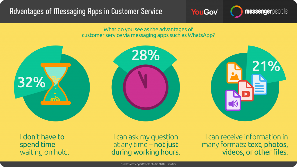 statistic-2018-advantages-of-messaging-apps-in-customer-service
