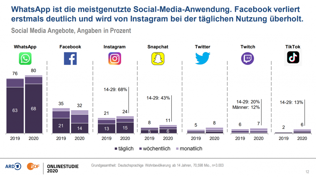 WhatsApp Social Media Nutzung Statistik Studie 2020