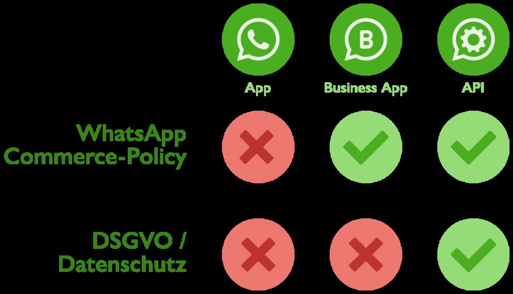WhatsApp Business rechtlich / WhatsApp & Datenschutz