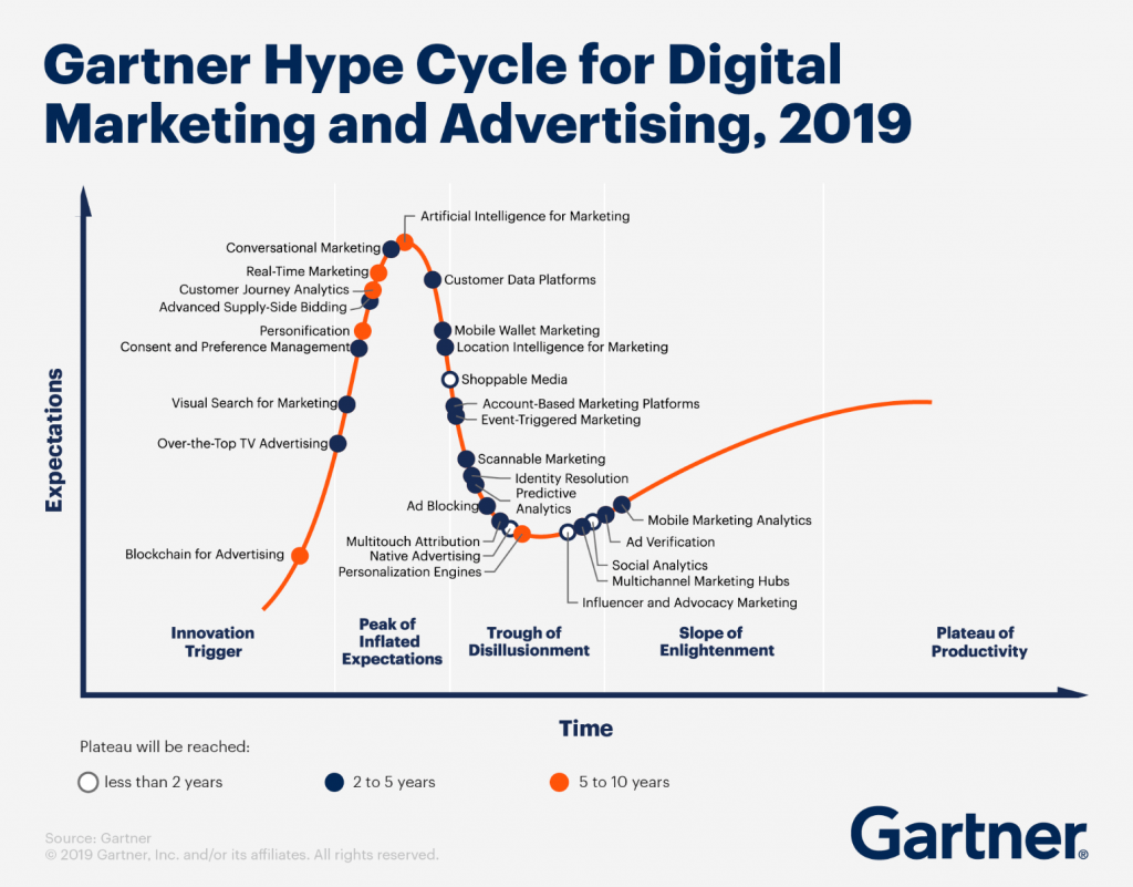 Hype Cycle Conversational Marketing