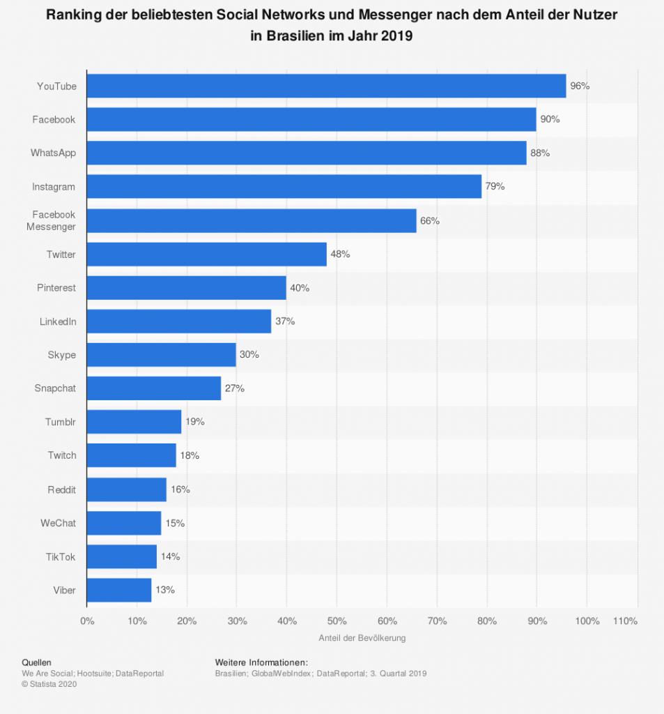 Brasilien_beliebteste_Social_Networks_Media_Messenger_Nutzer_Ranking
