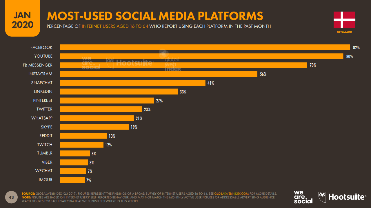 danemark-most-used-soical-media-platforms-2020