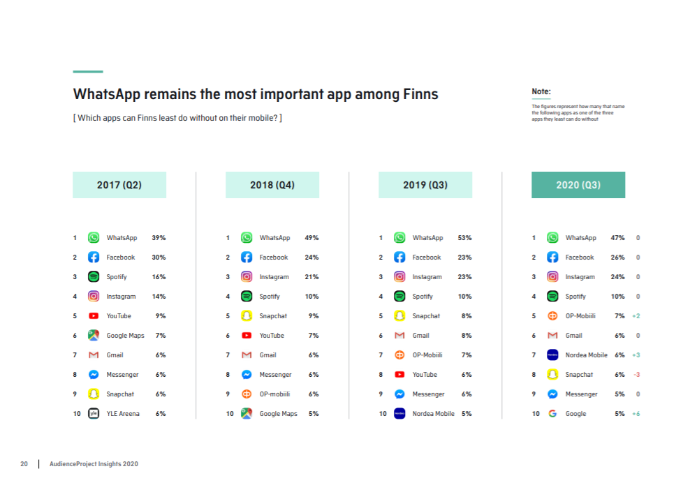WhatsApp-remains-the-most-important-app-among-Finns-2020