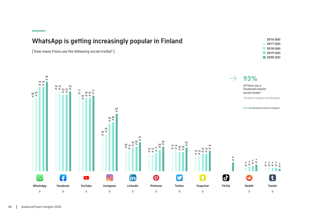 finnland-whatsapp-beliebtesten-regelmäßig-genutzt-2020