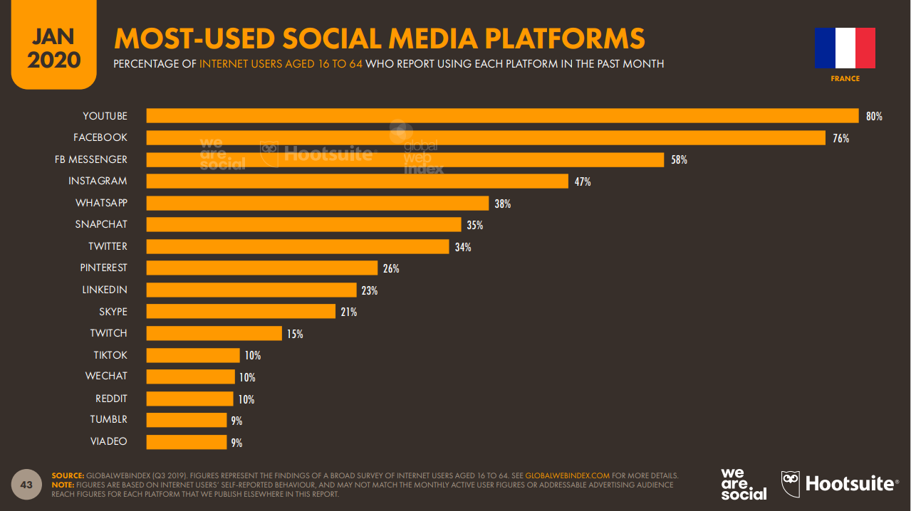 frankreich-most-used-social-media-platform