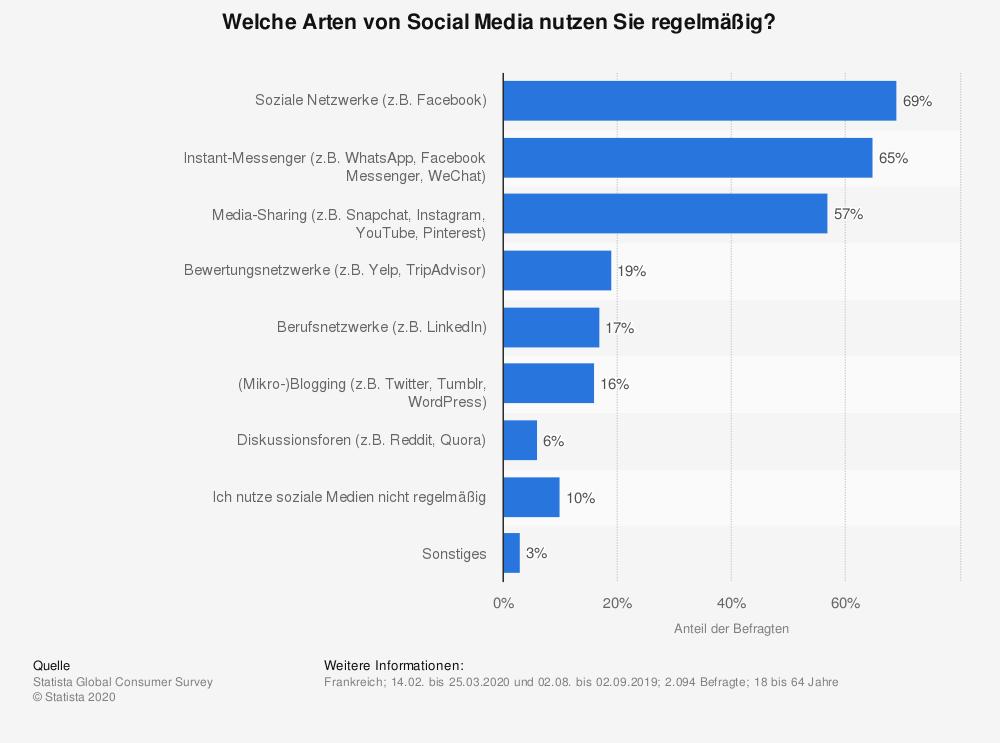 frankreich-social-media-nutzen-regelmäßig-2020