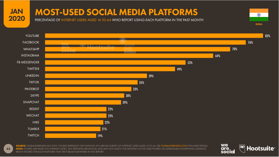 Indien_meist_genutzete_Social _Media_Platform