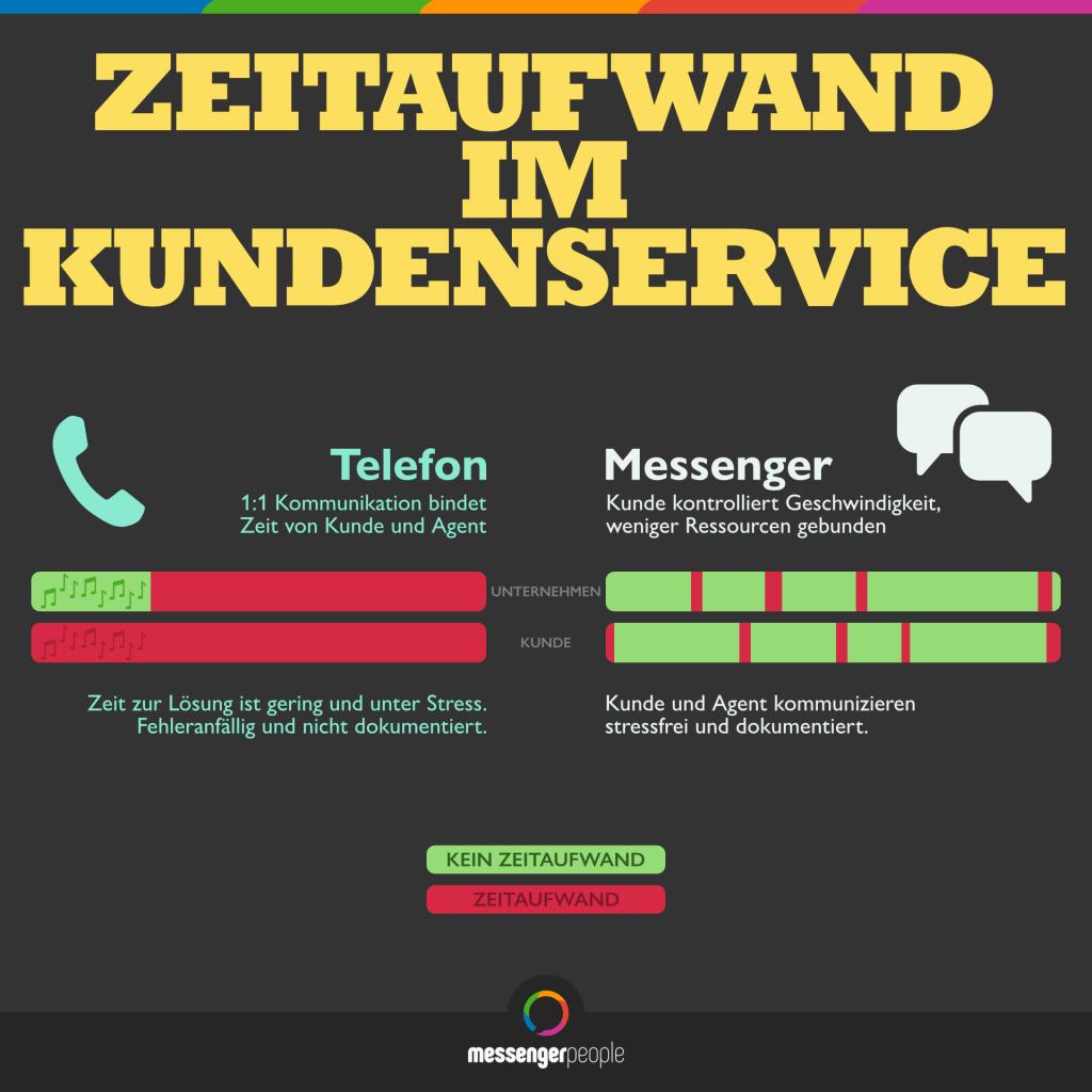 Kundenservice Kennzahl Hotline WhatsApp KPI Vergleich