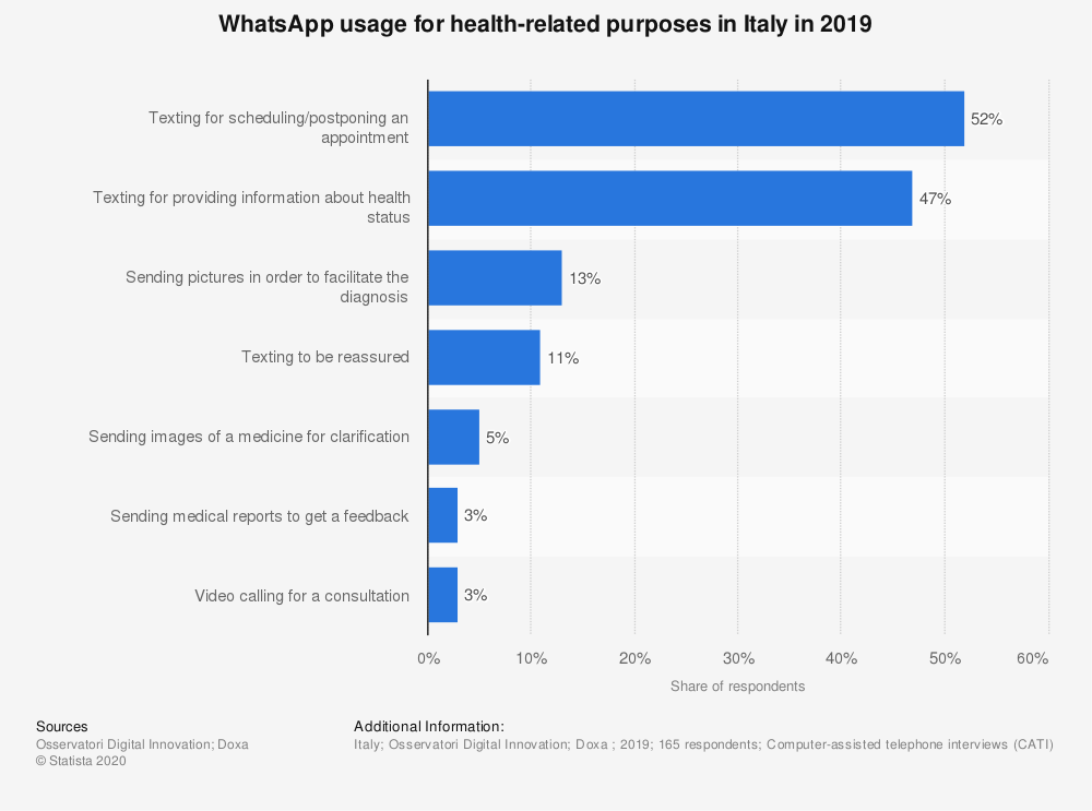 WhatsApp usage for health-related purposes in Italy in 2019