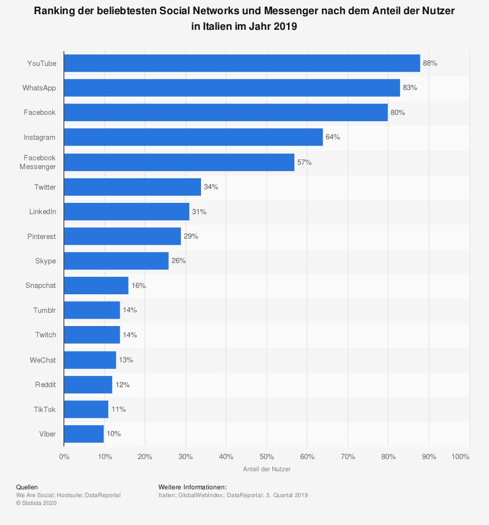 Italien_Ranking_beliebteste_Social_Media_Networks_Messenger_Nutzer