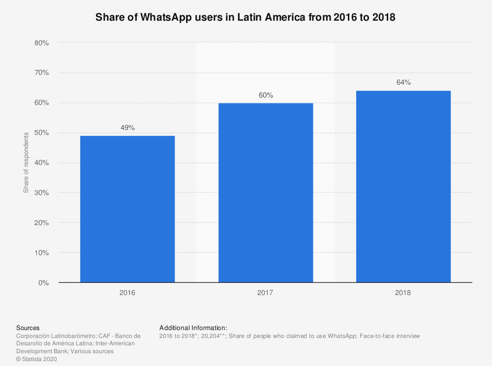 lateinamerika-share-of-whatsapp-users-2016-2018