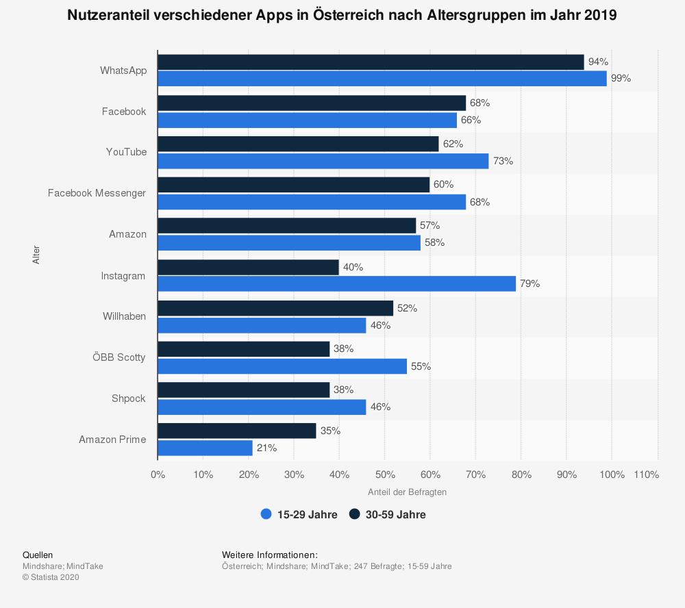 Österreich_Nutzeranteil_verschiedener Apps_nach Altersgruppen