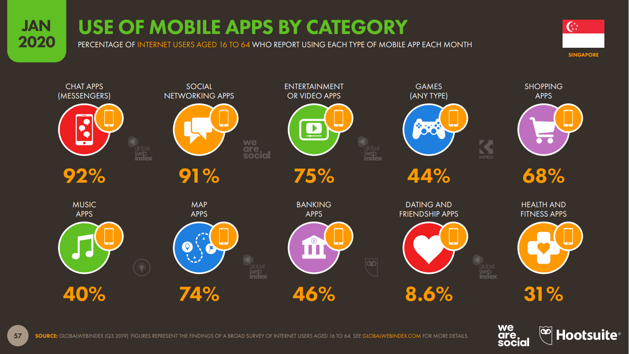 singapur-use-of-mobile-apps-by-categpry-sozial-media -apps-2020