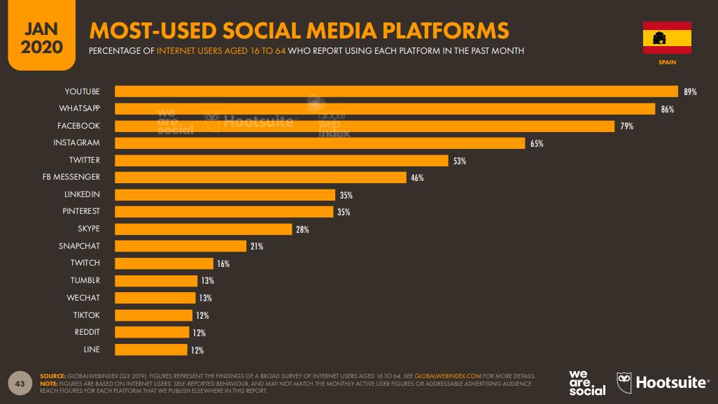 Spanien_meist_genutzte_Social_Media_Plattform