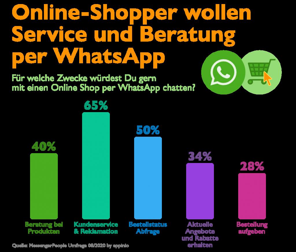 Online Shop Beratung per WhatsApp Statistik umfrage