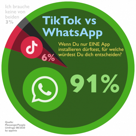 TikTok vs WhatsApp Statistik