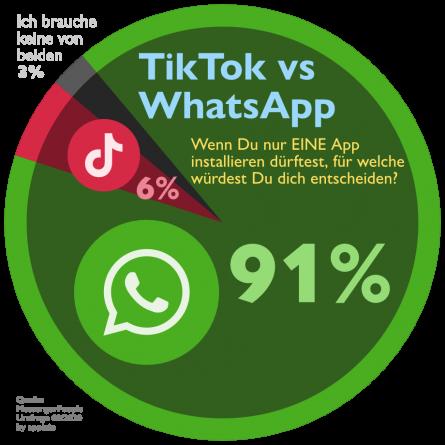 TikTok vs WhatsApp Statistik