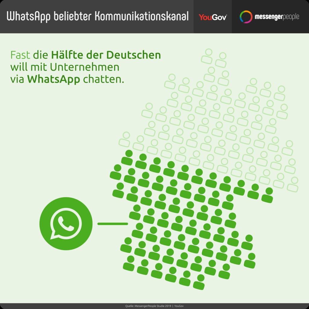 whatsapp-nutzer-wollen-mit-unternehmen-chatten-messengerpeople-studie-2019