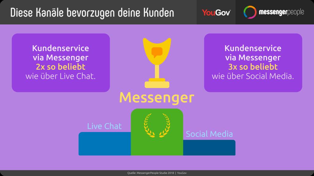 messengerpeople-studie-kundenservice-und-messenger-beliebter-als-Live-chat-und-social-media