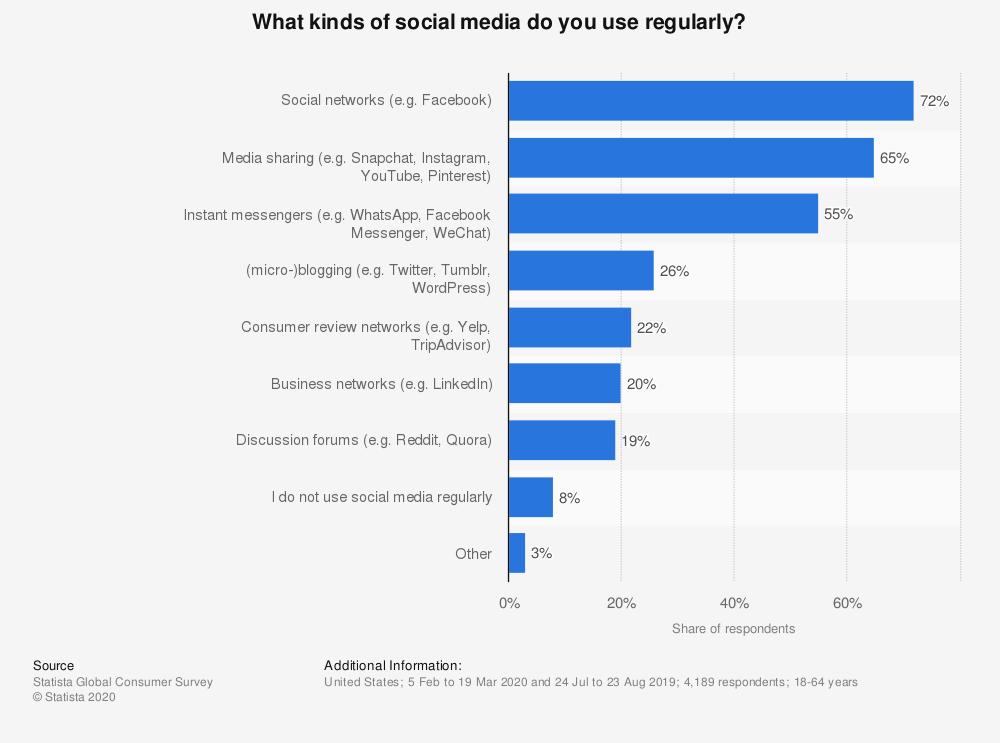 usa-art-social-media-regelmäßig-nutzen