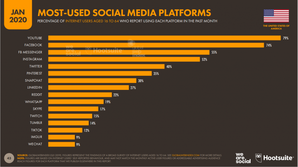 usa-most-used-social-media-platforms-2020