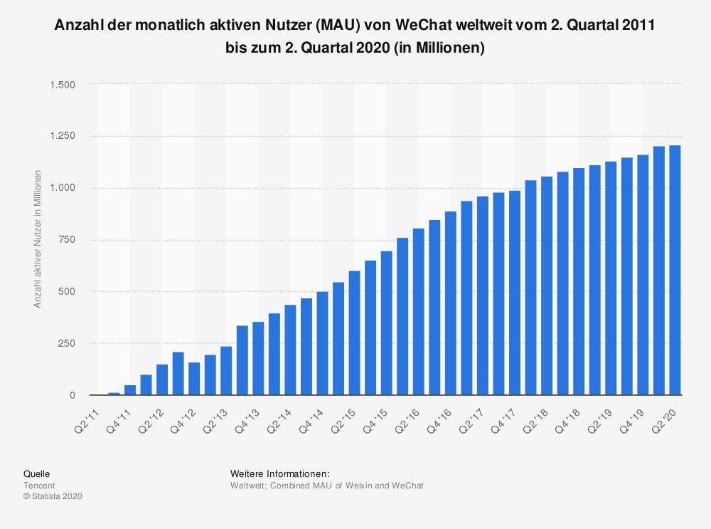 WeChat_aktive_nutzer_Weltweit
