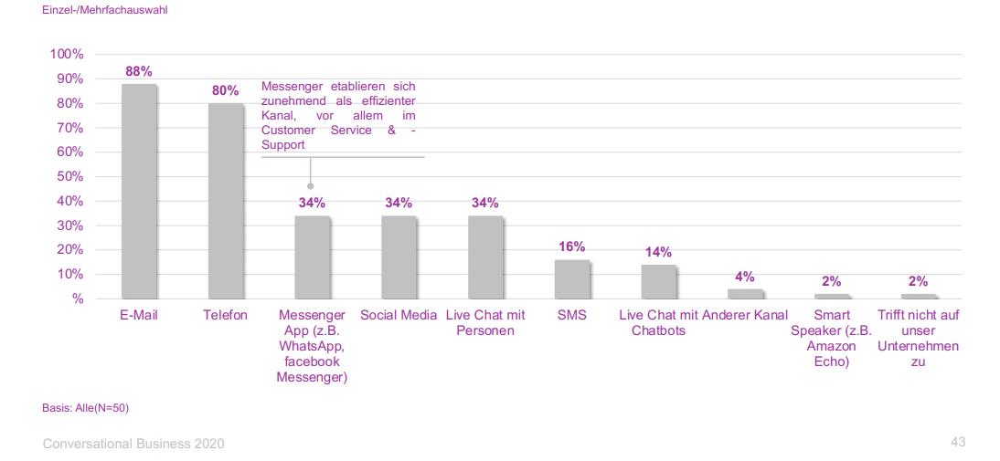 statistik-conversational-business-2020-kanäle-support-services