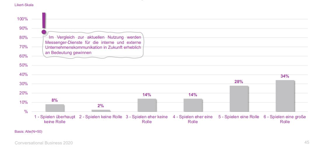 statistik-conversational-business-rolle-kommuniktion-internen-externen