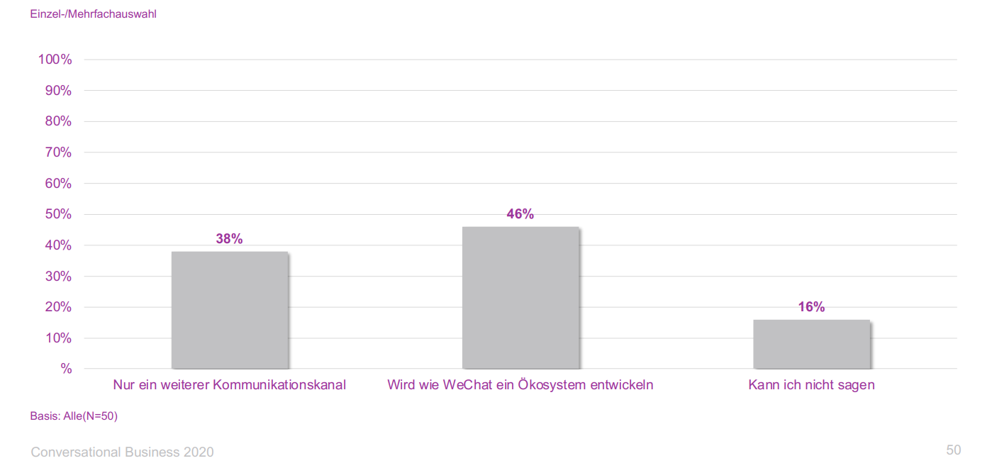 conversational-business-messenger-wechat-whatsapp-ökosystem