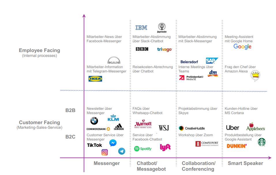 conversational-business-2020-firmen-messenger-chatbot-haben