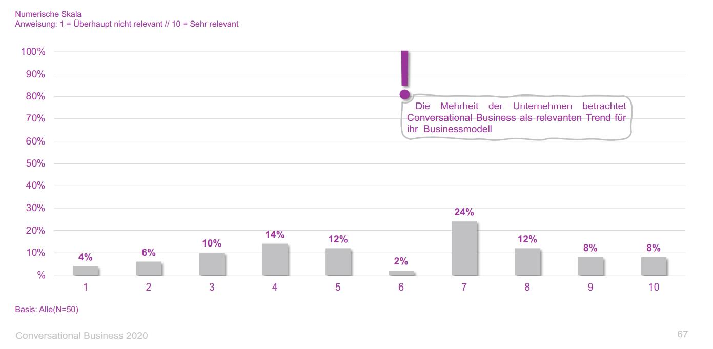 conversational-business-2020-relevant-messenger-heute