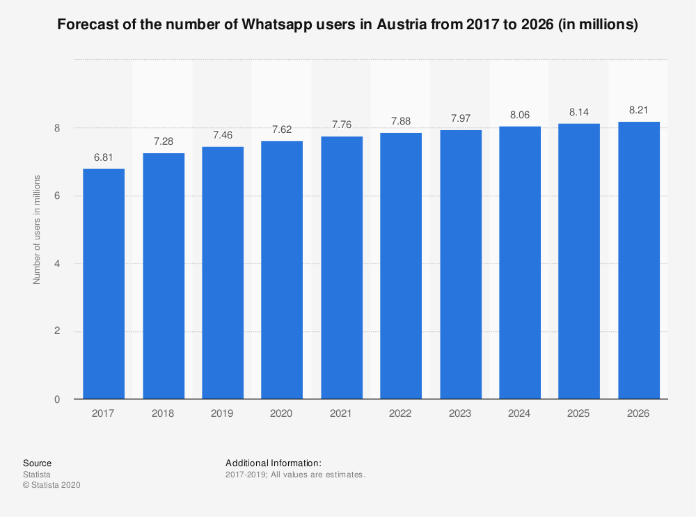 austria-forecast-whatsapp-number-of-whatsapp-users-2020