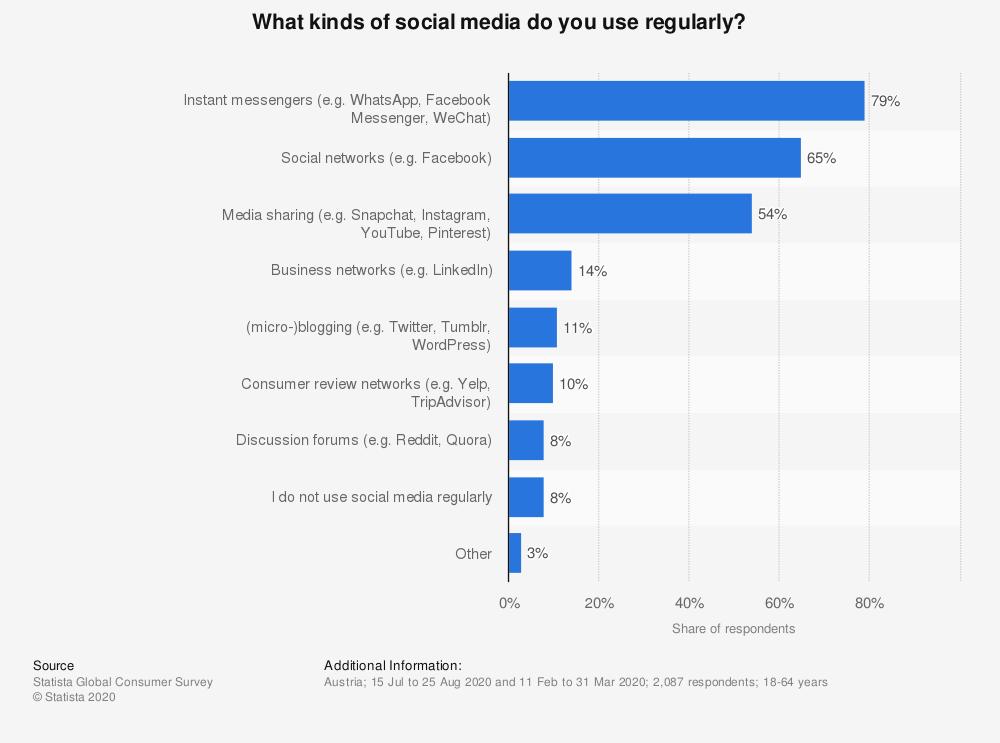 austria-social-media-use-regularly