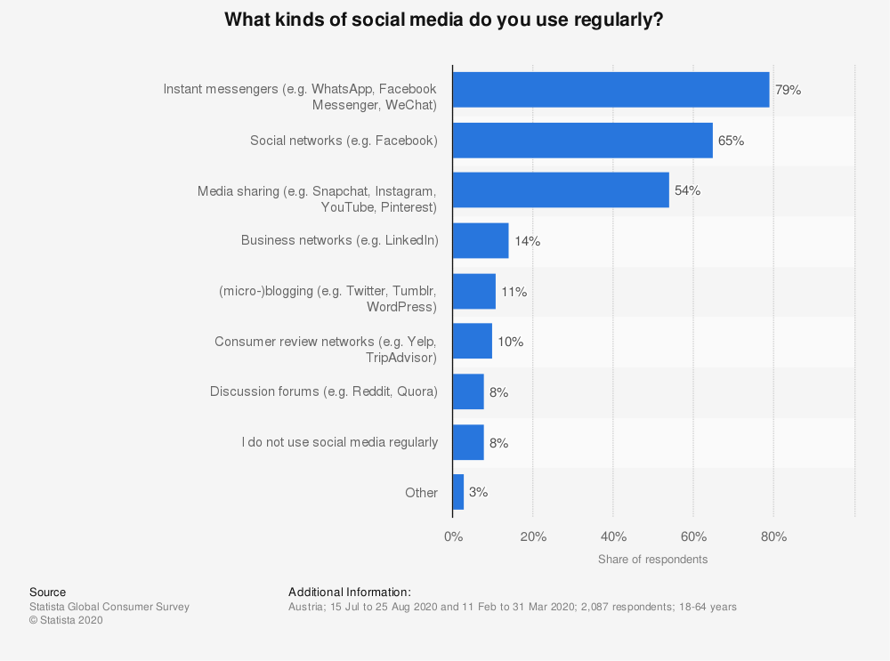 austria-social-media-use-regularly