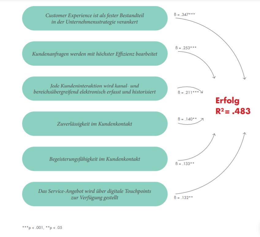 Regressionsanalyse von Kundenorientierung