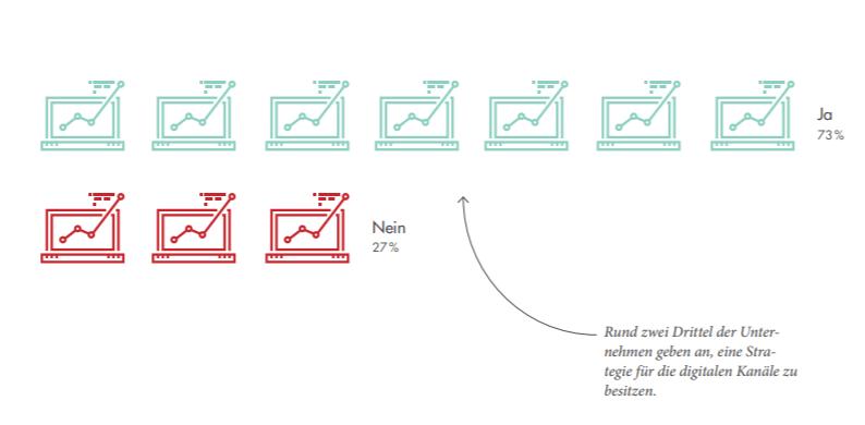 Strategie für digitale Kanäle