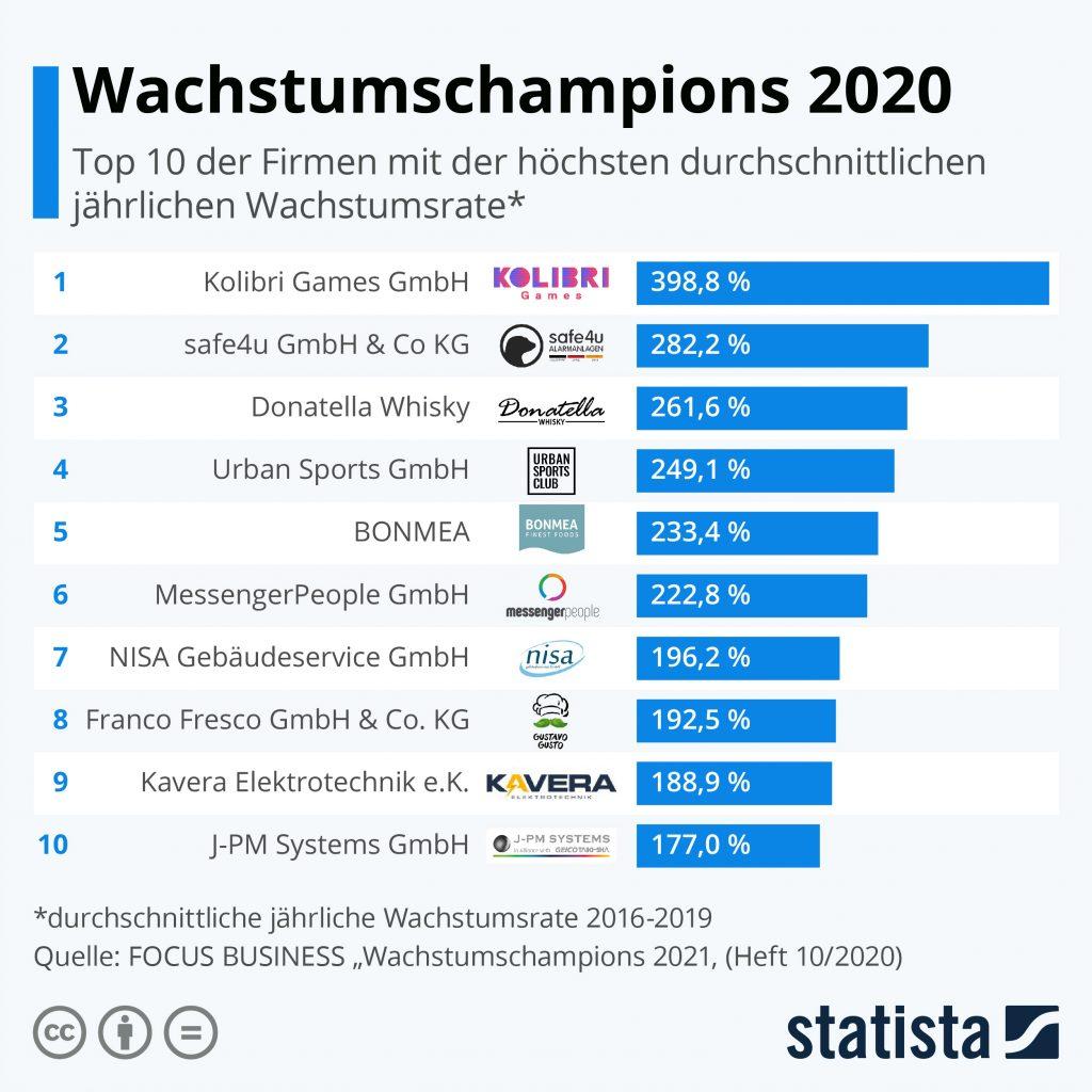 Messengerpeople-wachstumschampions-2021