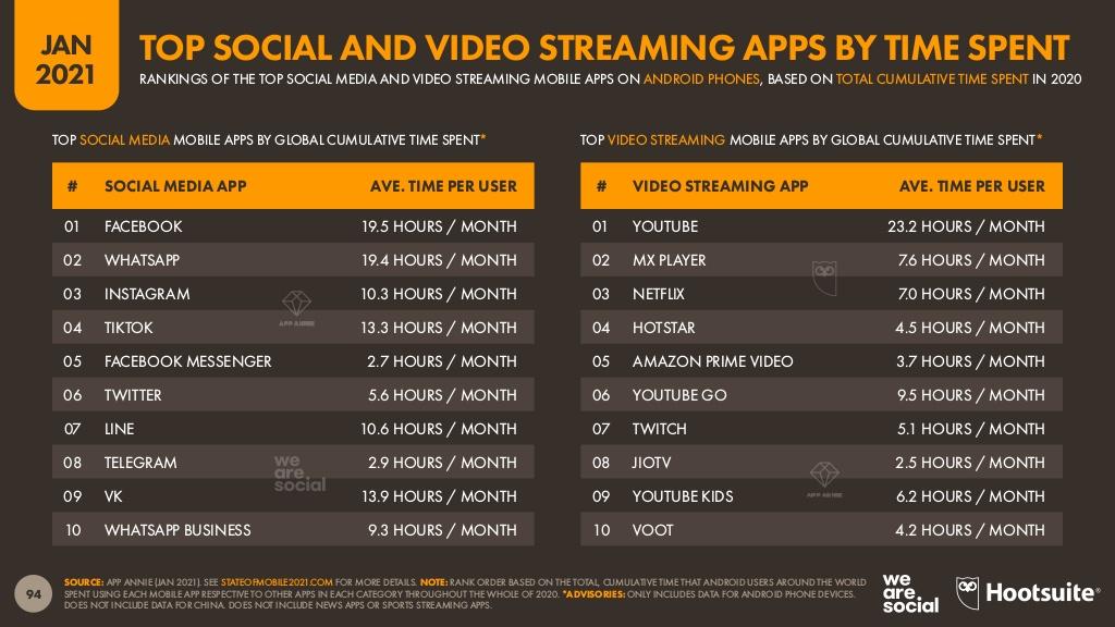 TimeSpent Social Media weltweit WhatsApp Nutzzng Tiktok Zeit Instagram Facebook Zeit Netflix Statistik 2021