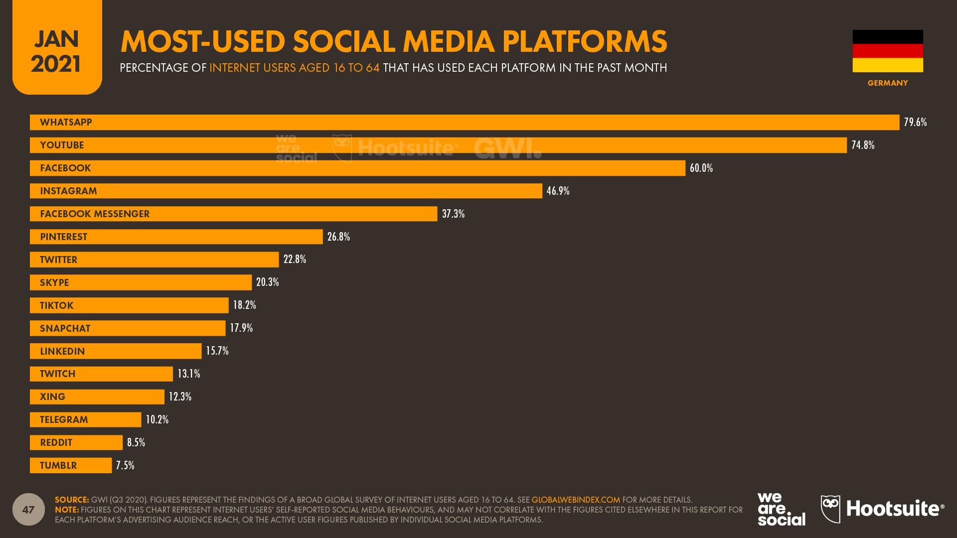 Mitglieder hat facebook weltweit viele wie Social Media