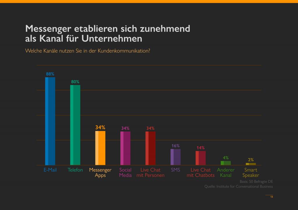 Studie Statistik Conversational Business Messenger Trends 2012