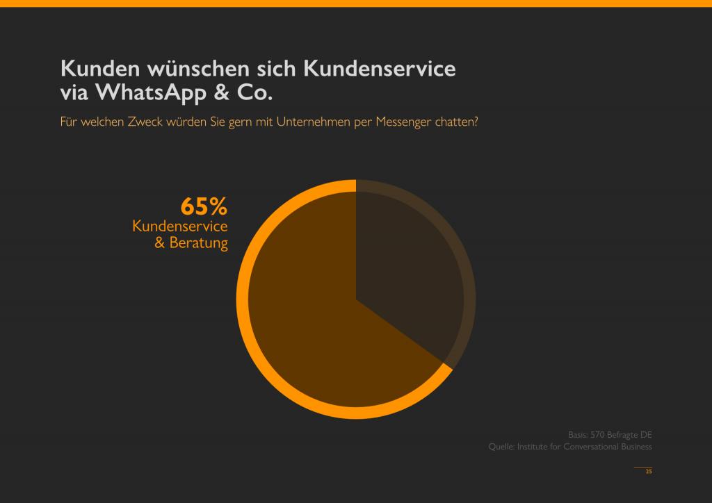 Einsatz WhatsApp im Unternehmen