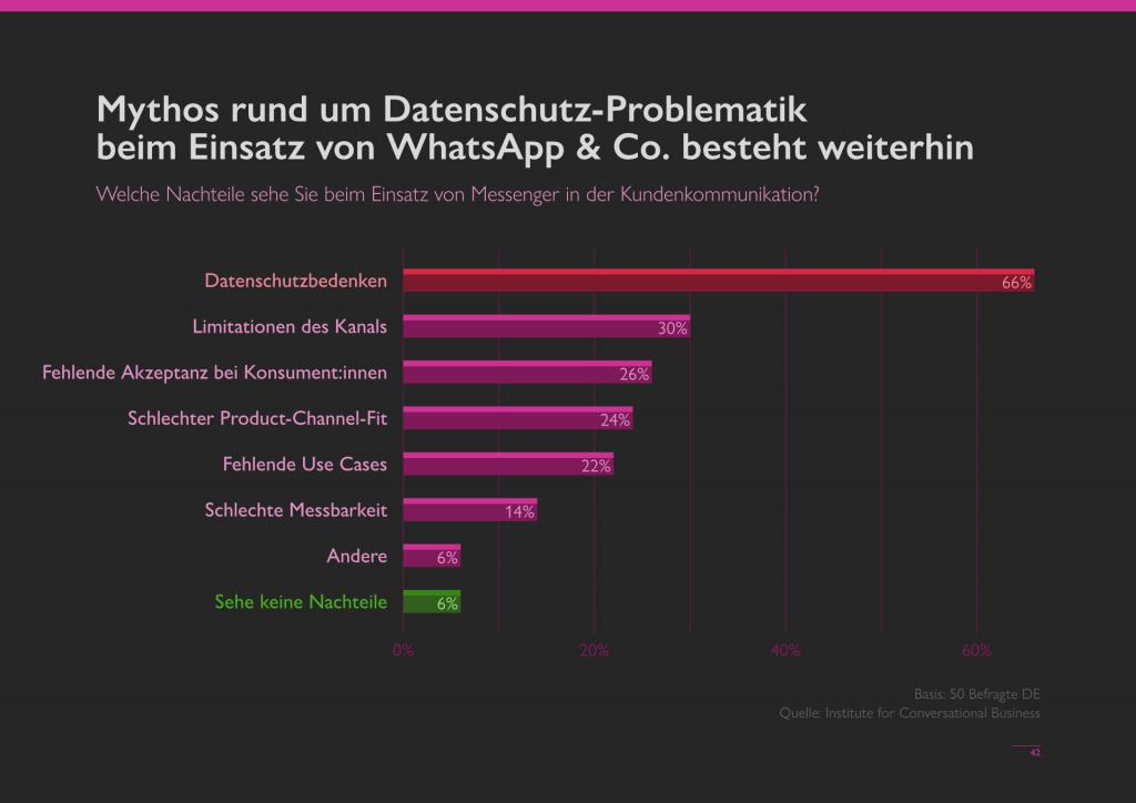 Studie WhatsApp Business und Datenschutz für Unternehmen Statistik nicht einsetzen Umfrage