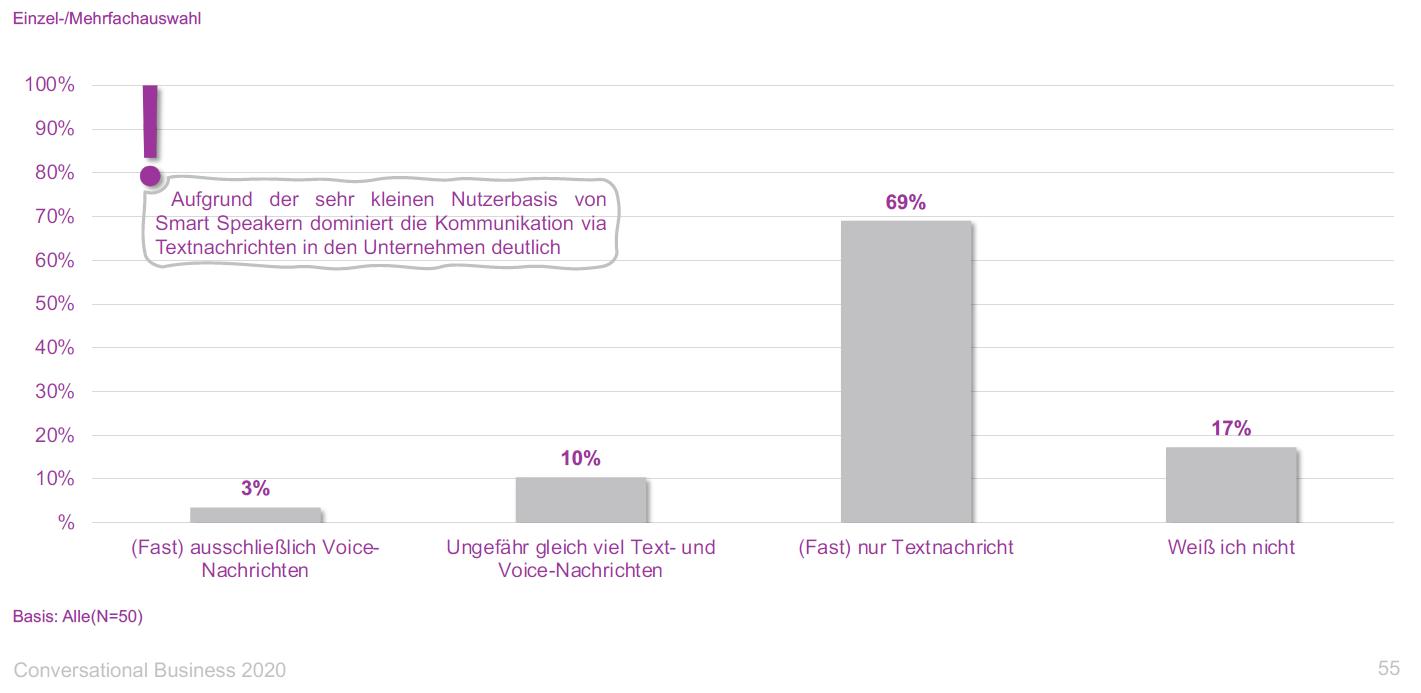 voice-vs-messaging-conversational-business-studie