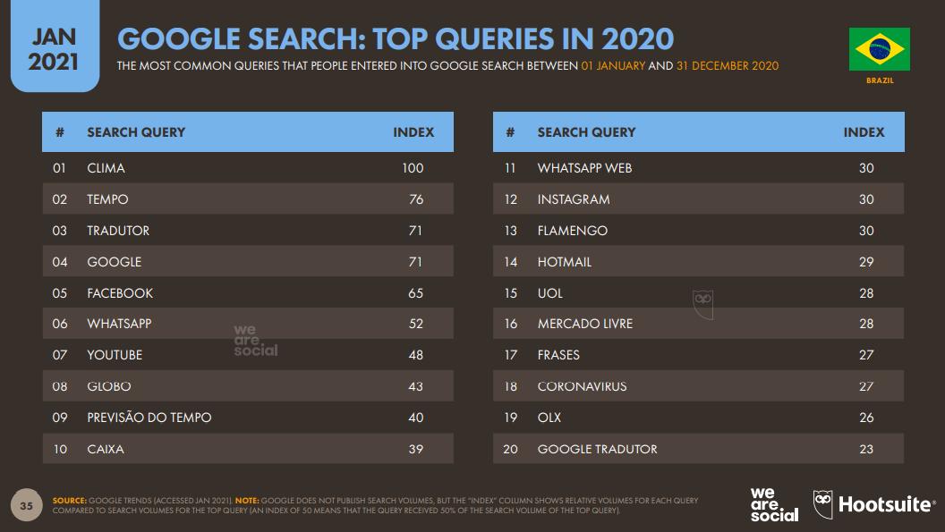 Google Search Brasilien 2021